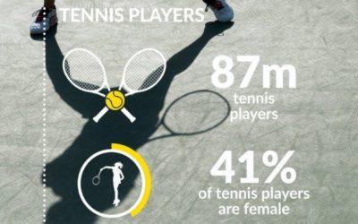 Global Tennis Report 2021: Aumenta participación en el tenis / Participation increases